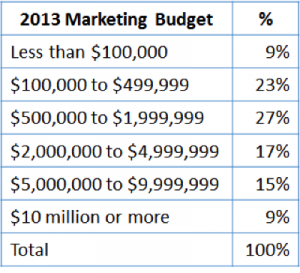 marketing budget, mrm