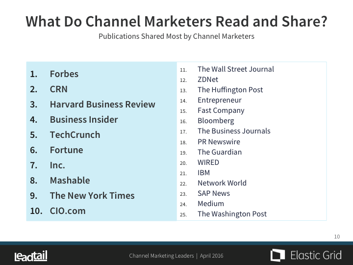Channel Marketing Publications